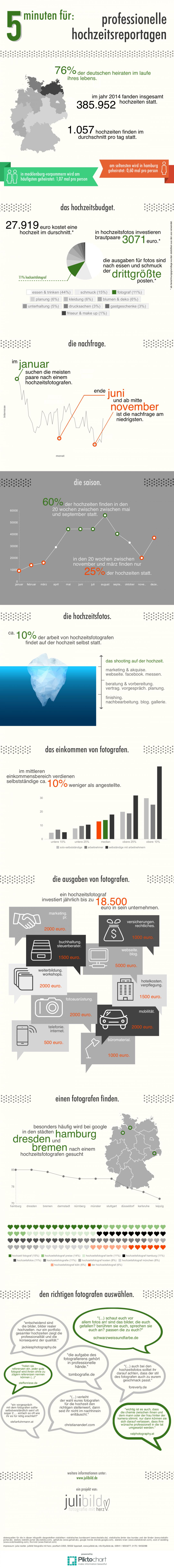 Infografik zum Thema Hochzeit. Ein Beitrag von Nils Wydrinna, Hochzeitsfotograf in Salzkotten bei Paderborn